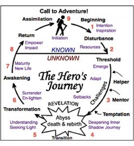 heros's journey